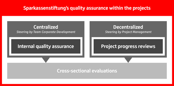 Graphic: Quality assurance